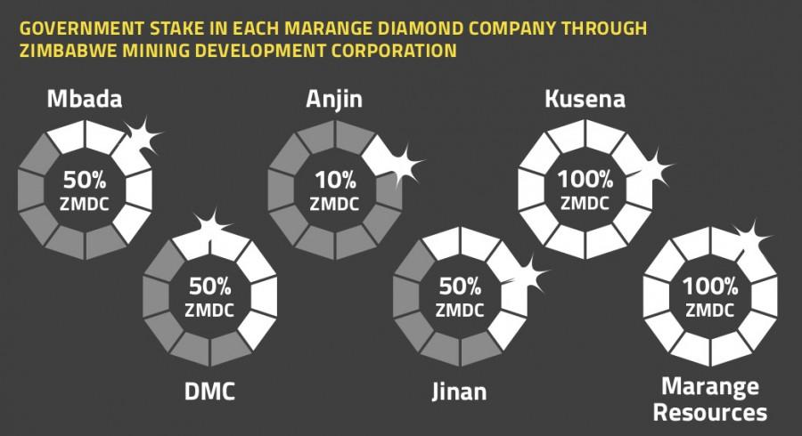 Zimbabwe Mining Development Corporation e la percentuale di partecipazione nelle compagnie minerarie (Courtesy Global Witness)
